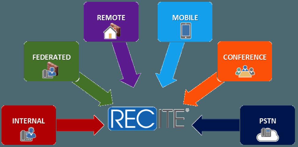 Skype for Business Recording & Compliance | Numonix Recite