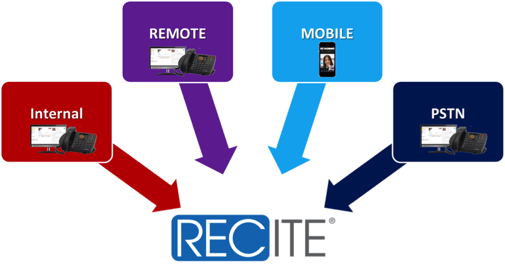 Shoretel Call Recording Diagram
